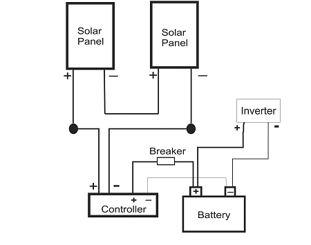 solar panel mounting options solar panel power wiring