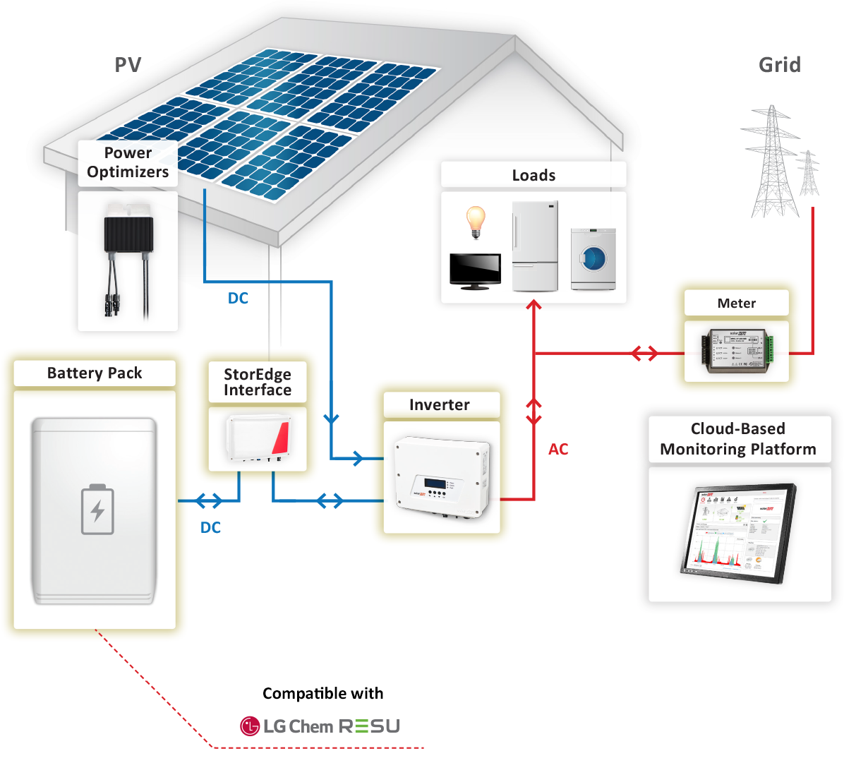 7 6kw Grid Tied Battery Backup System