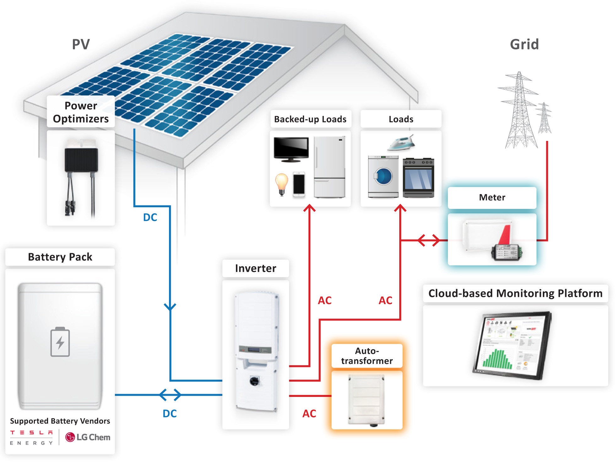Solar Pv Systems Backup Power Ups Systems: SolarEdge StorEdge 7.6kW Inverter Battery Backup